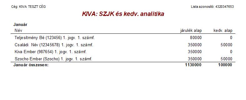 KIVA SZJK és kedv. analitika